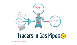 Gas Pipe Tracers