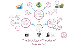 Copy of The Sociological Theories of