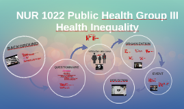 NUR 1022 Public Health Group III
