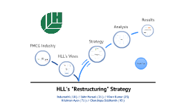 HLL (now HUL) Restructuring Strategy