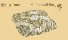 Rizals concept on nation building by on prezi copy of rizals concept on nation building malvernweather Gallery
