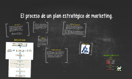 EL PROCESO DE UN PLAN ESTRATEGICO DE MARKETING.