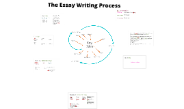Fashion FA106A- the Essay Writing Process