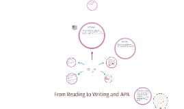 From Reading to Writing and APA