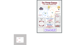 The Change Process of the HBM