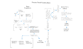 Copy of Copy of Proceso Penal Guatemalteco