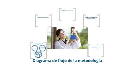 Copy of Diagrama de flujo de la metodología propuesta en la tesis