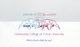 Copy of Community College V. 4-Year University