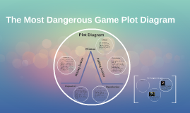 The most dangerous game plotline by jamie kaminski on prezi ccuart Image collections