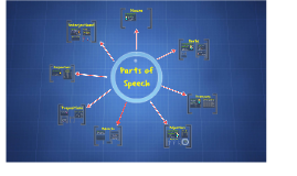 Parts of Speech--5th grade