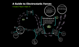 A Guide to Electrostatic Forces