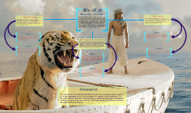 life of pi essay by udit dixit on prezi life of pi essay