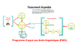 Financement du Programme d'appui aux droits linguistiques
