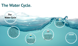 The Water Cycle.