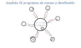 Capítulo 12 Programas de ventas y distribución