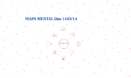 Copy of MAPA MENTAL Decreto 1443