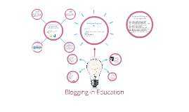 Blogging in Education