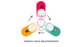 Parent-child relationships