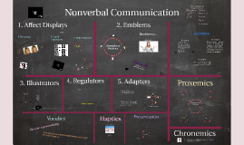 Nonverbal Communication (adapted from Loren Nieuwsma)