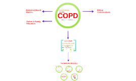 Copy of Acute COPD