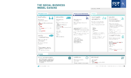 Copy of Copy of Social Business Model Canvas