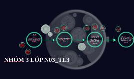 NHÓM 3 LỚP N03_TL3