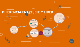 Copy of DIFERENCIA ENTRE JEFE Y LIDER
