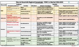 Plan de Desarrollo Regional Concertado - La Libertad