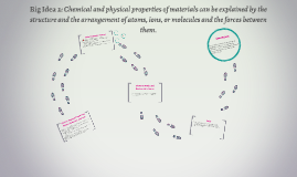 Big Idea 2: Chemical and physical properties of materials ca