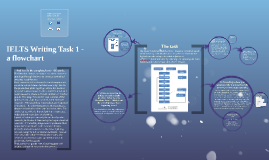 IELTS Writing Task 1 -