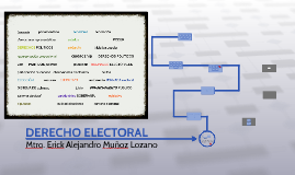 Esquema procesal del juicio de amparo by victor ramos maza on prezi copy of derecho electoral ccuart Image collections
