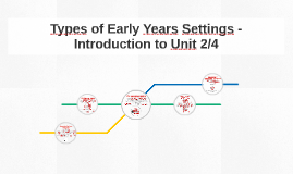 Types of Early Years Settings