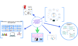 Copy of Copy of  El efecto de las herramientas tecnológicas en el estudiante