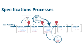 Specifications Processes