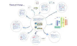 Theory of Change 7 October 2015