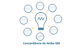 Copy of Concordância do Verbo Ser