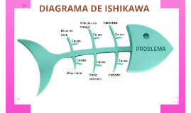 Copy of Copy of DIAGRAMA DE ISHIKAWA