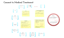Consent to Medical Treatment