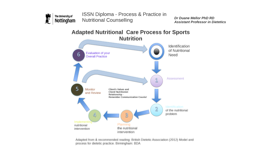 ISSN diploma - Process & Practice in Nutritional Counselling