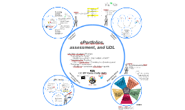 ePortfolios, assessment, and UDL