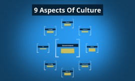 five aspects of culture 1 african-american culture is a fun culture the culture that encompasses being an african-american individual is one with varying aspects there are numerous things that constitute a culture and all of ours seem to be desired.