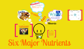 Copy of Copy of 6 Major Nutrients
