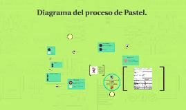 Diagrama de flujo del proceso de Pastel.