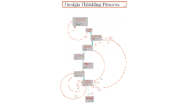 Design Thinking Map