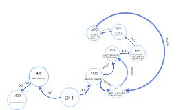 Diagrama De estados Automatización Horno de Fundición