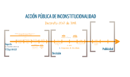 Procedimiento en Acción Pública de Inconstitucionalidad