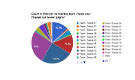 DigiFest Poll Results