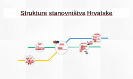 Struktue stanovništva Hrvatske