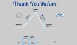 """Thank You Ma'am"" Plot Elements and Narrative Arc"