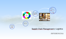 Copy of diferencia entre Supply Chain Management y Logística